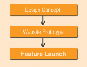 ineffective feature or pathway development process graphic - first step is design concept, then website prototype, then feature launch