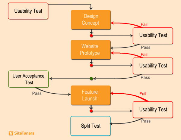website testing checklist infographic - doing multiple usability tests with website uat in feature development - first step is a usability test followed by design concept, then a usability test, then website prototype, then a usability test, then user acceptance testing, then the feature launch, followed by another usability test, then an ab test or split test