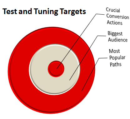Test and Tuning Targets