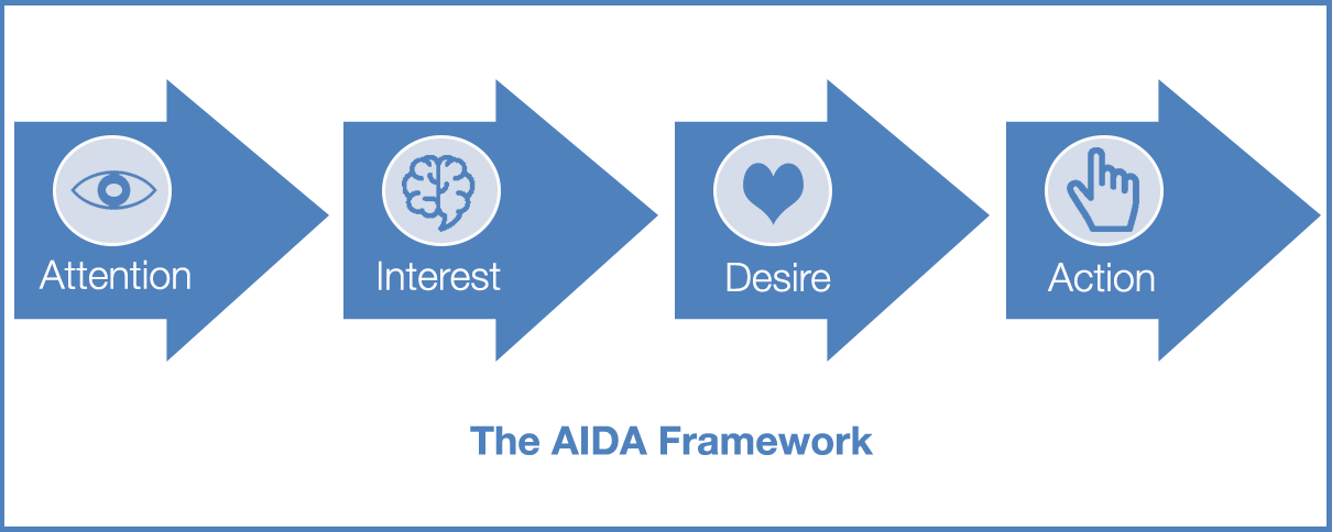 AIDA framework graphic