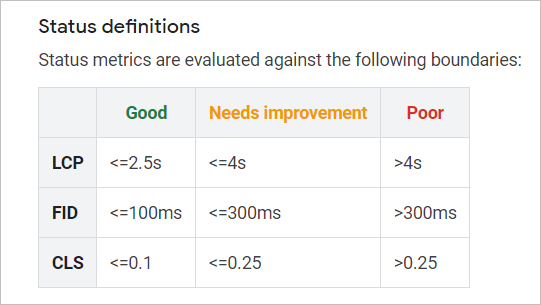 status definitions for core web vitals. ratings for good, needs improvement, and poor for lcp, fid, and cls